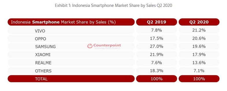 Smartphone paling laris di Indonesia (CounterPointResearch)